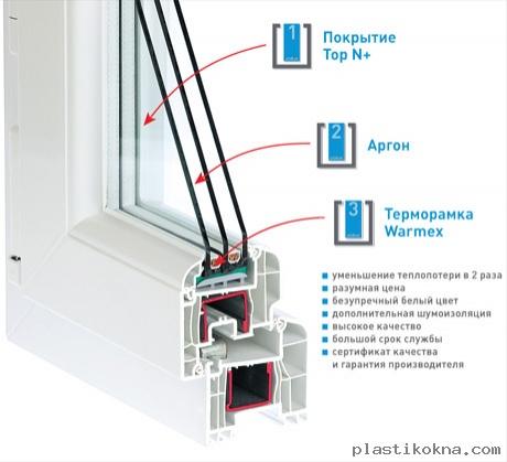 зависимости пропорций пластиковые окна с двумя или тремя стеклами ставить высокотехнологичных